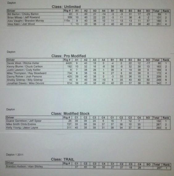 Final Results Dayton