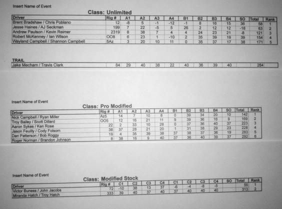 Final Results werock miller motorsports park
