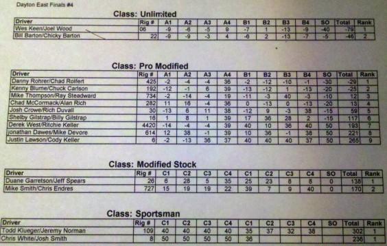 Final Scores werock