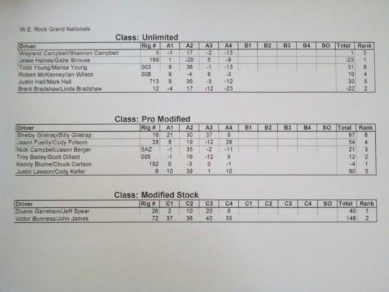 Sat Results werock
