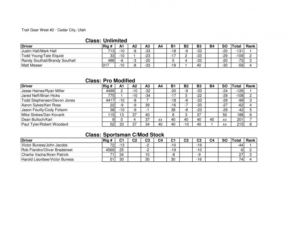 West2 Results werock