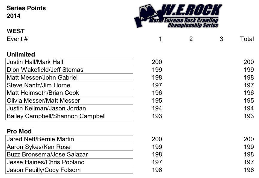 WERock Points 3.9